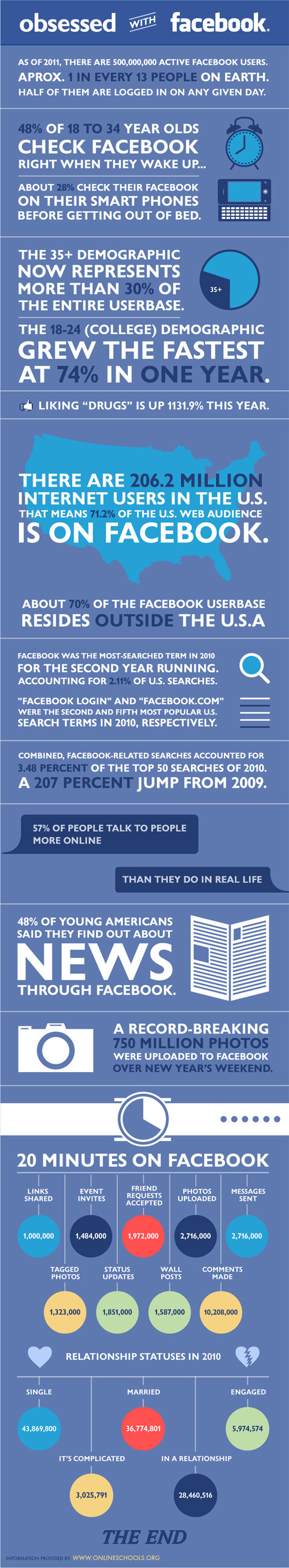 Facebook-statistics-facebook-stats-facts-2011