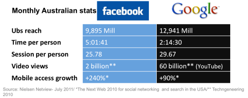 Facebook-vsgooglestats