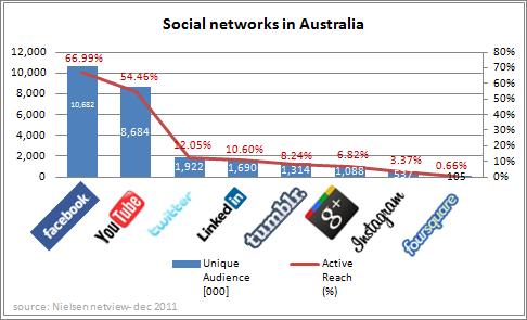Australian_social_networks_dec_11