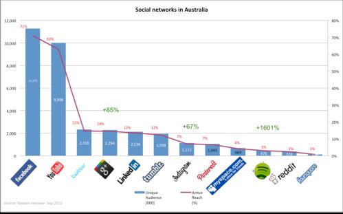 Australian_social_networks_sept_12