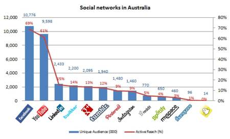 Social Networks in Australia (April 2013)- Nielsen netview