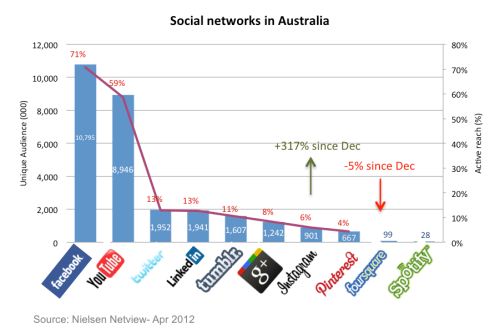 Social_networks_apr_2012