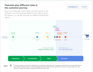 Google Think: channels play different roles in customer journey