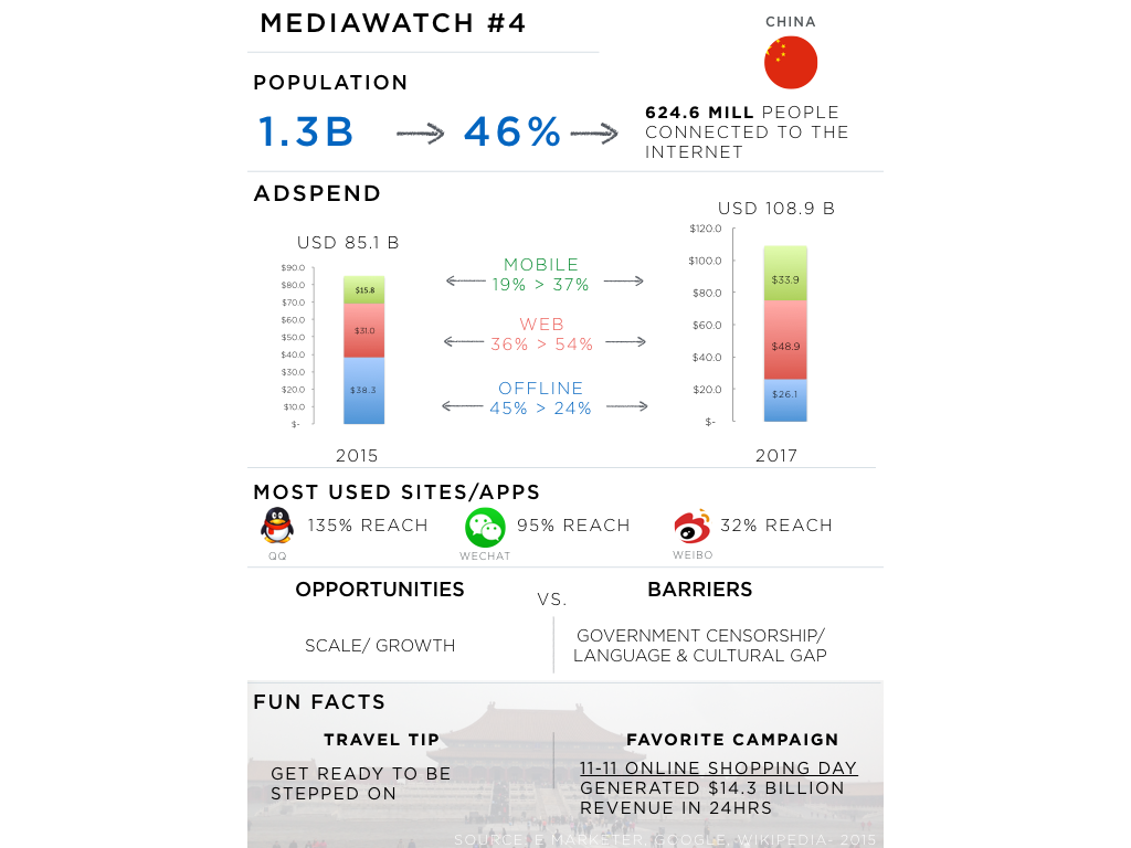 Chinese media landscape