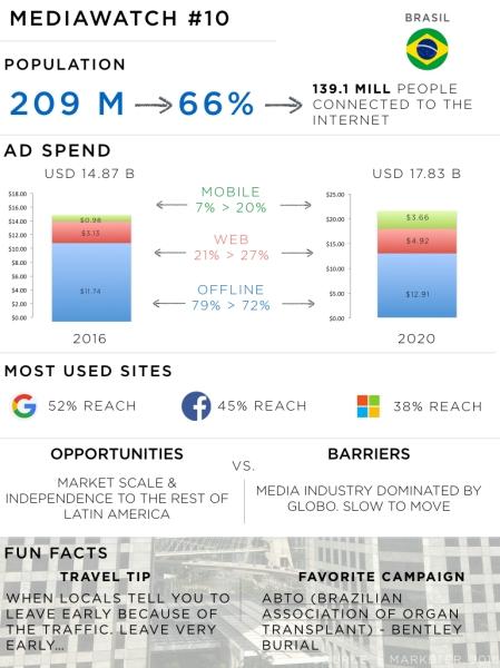 Brazil media landscape 2016